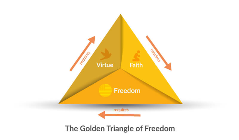 GT_Freedom-2 The Forgotten Triangle of Freedom?