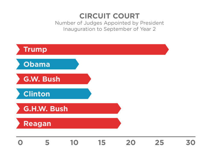 First Liberty | Number of Circuit Court Judges Appointed by President