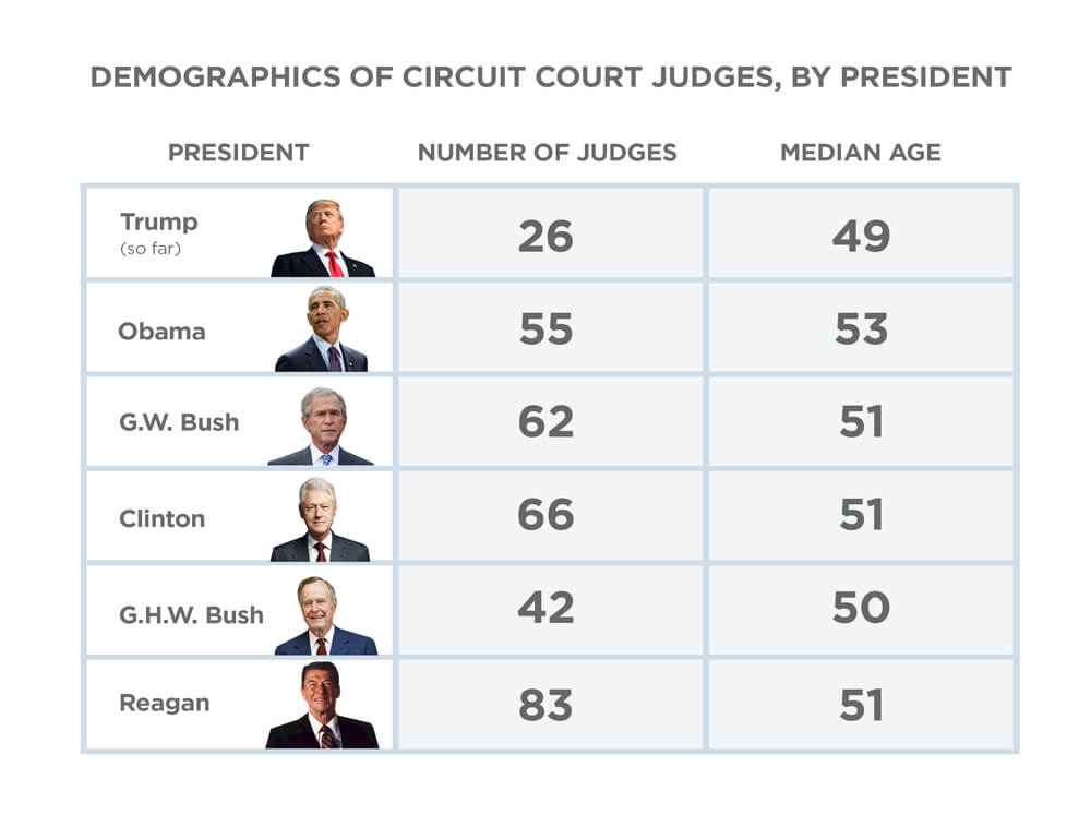 First Liberty | Demographics of Circuit Court Judges by President