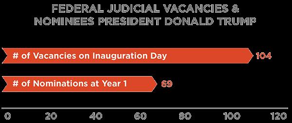 Federal Judicial Vacancies & Nominees President Donald Trump Day 1