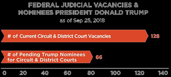 Federal Judicial Vacancies & Nominees President Donald Trump 9-25-18