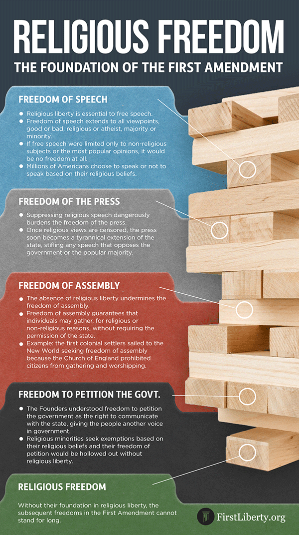 First Liberty | Religious Liberty Infographic