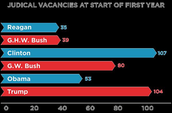 First Liberty | Federal Judicial Vacancies & Nominees Donald Trump