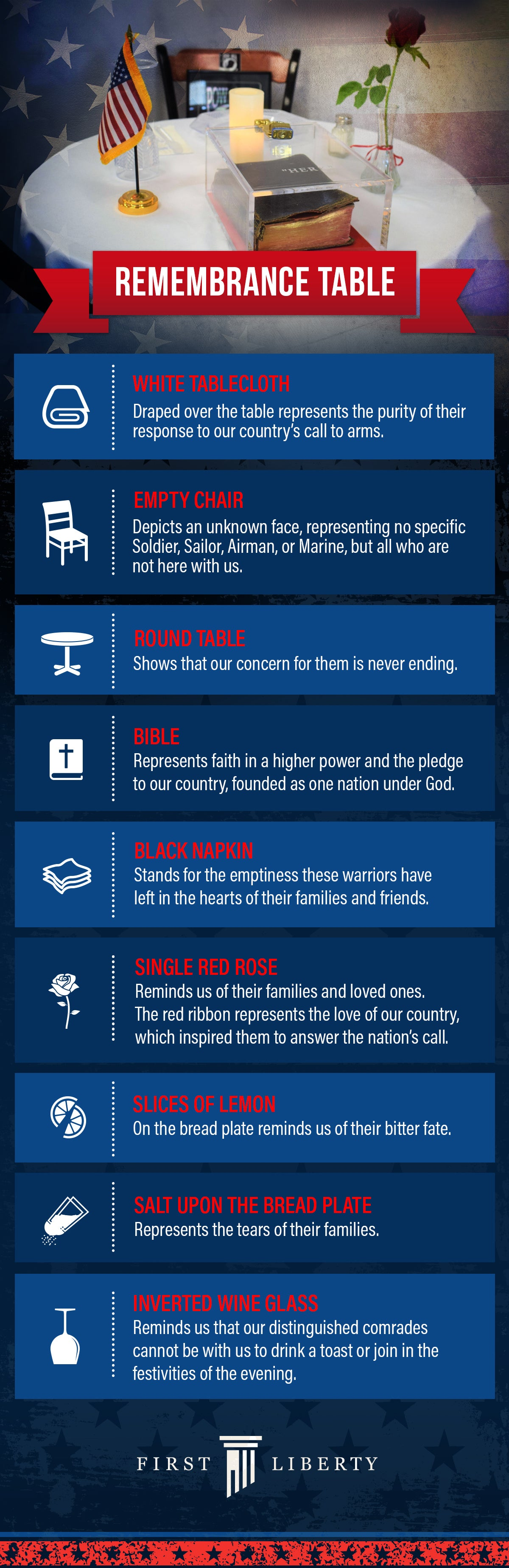 Remembrance Table Infographic | First Liberty