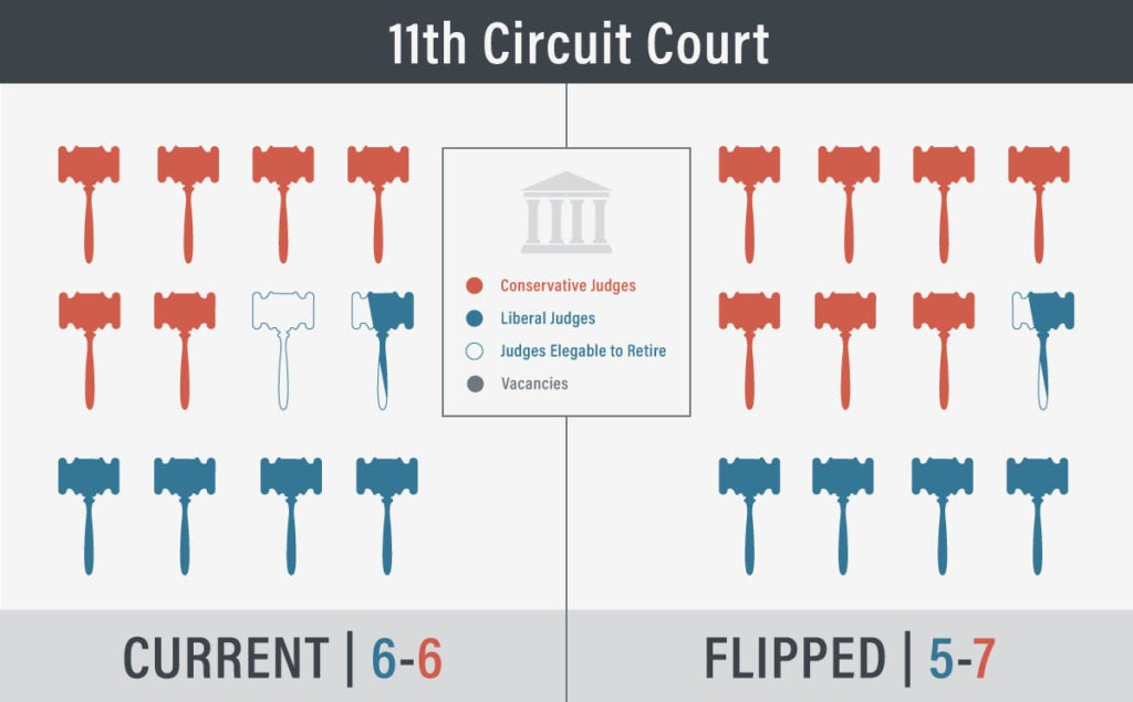 11th Circuit Court - One Vacancy | First Liberty