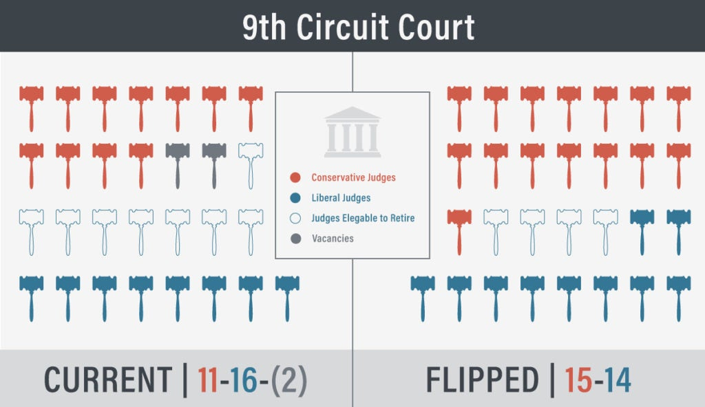 9th Circuit Court - 2 Vacancies | First Liberty