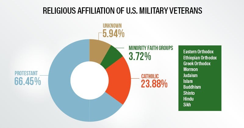 Religious Affiliation of U.S. Military Veterans | First Liberty