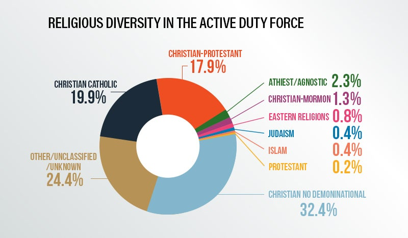 Religious Diversity in the Active Duty Force | First Liberty
