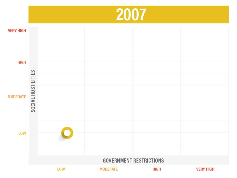 Government Restrictions 2007 Infographic | First Liberty
