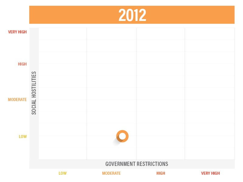Government Restrictions 2012 Infographic | First Liberty