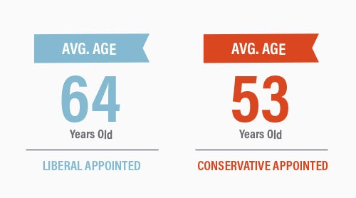9th Circuit Court Average Age Chart | First Liberty