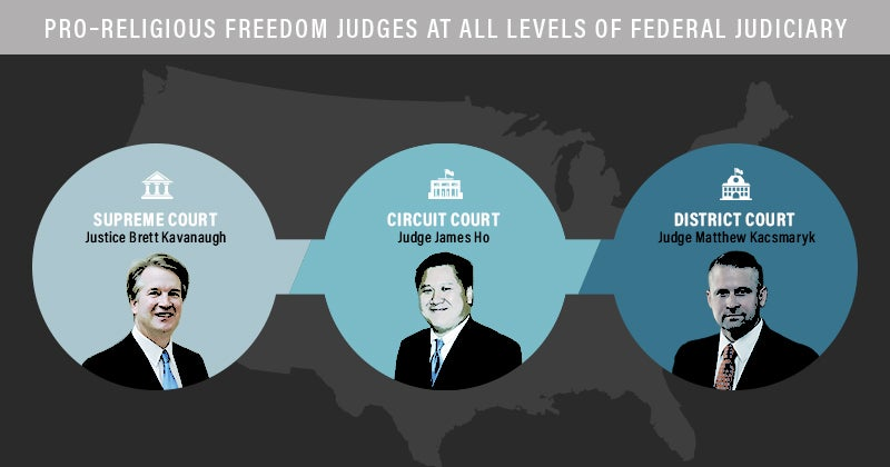 Religious Freedom Judges Infographic | First Liberty
