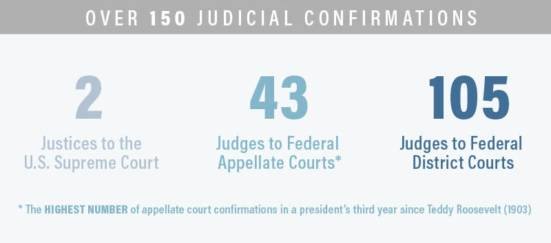 Judicial Confirmations Infographic | First Liberty