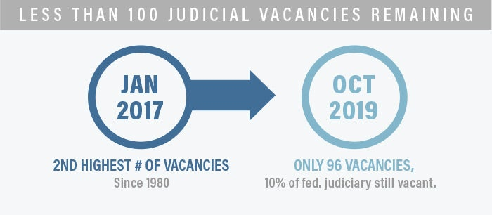 100 Judicial Vacancies Infograph | First Liberty