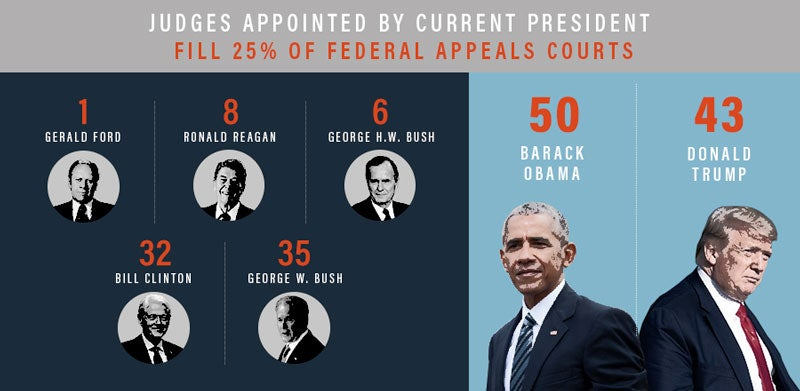 Appointees by President Infograph | First Liberty