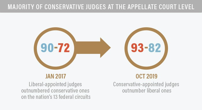 Conservative Judges at the Appellate Court Level Infographic | First Liberty