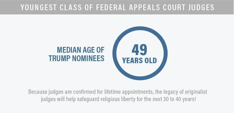Youngest Class of Federal Appeals Judges Infographic | First Liberty