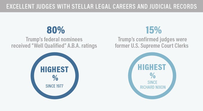 Judges with Stellar Legal Careers Infographic | First Liberty