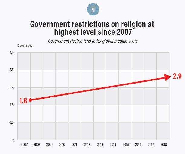 Graph 1 Religious Hostility | Insider 12/4