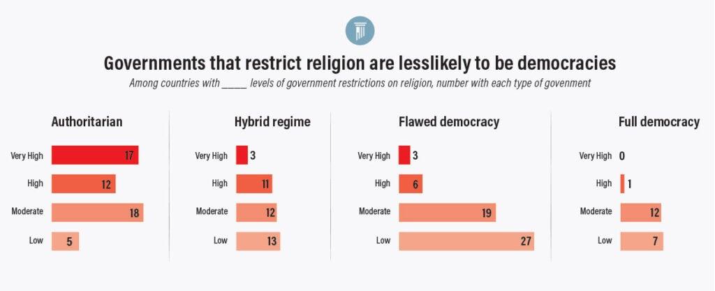 Graph 2 Religious Hostility | Insider 12/4