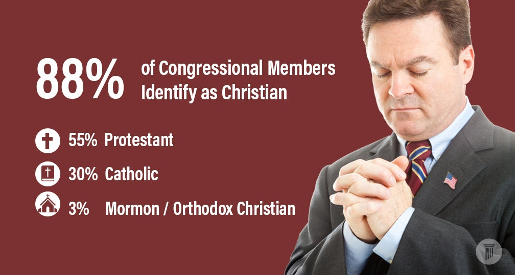 Infograph 1 | How Religious is 117th Congress