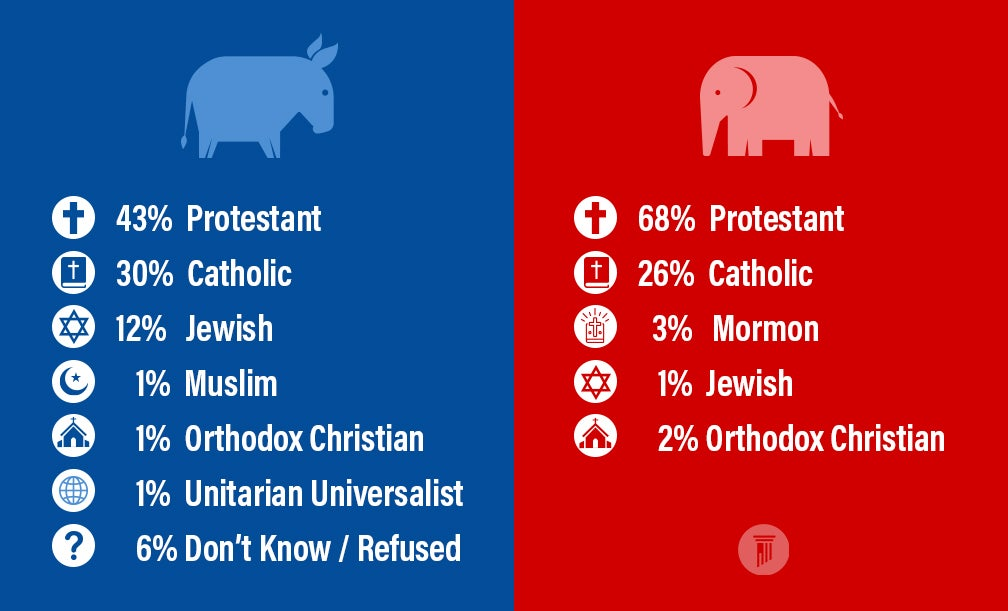 Infograph 2 | How Religious is 117th Congress