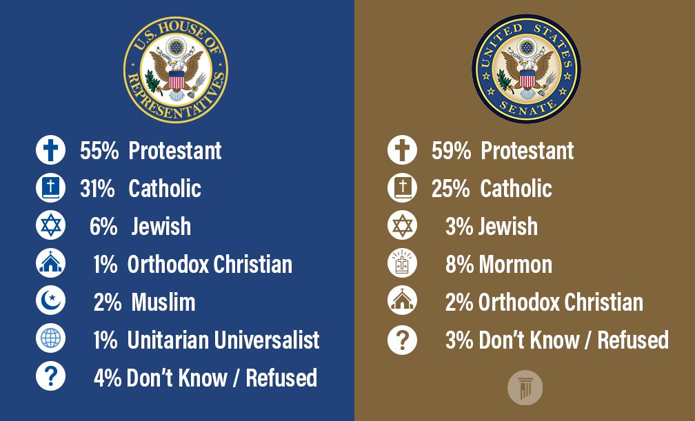 Infograph 3 | How Religious is 117th Congress