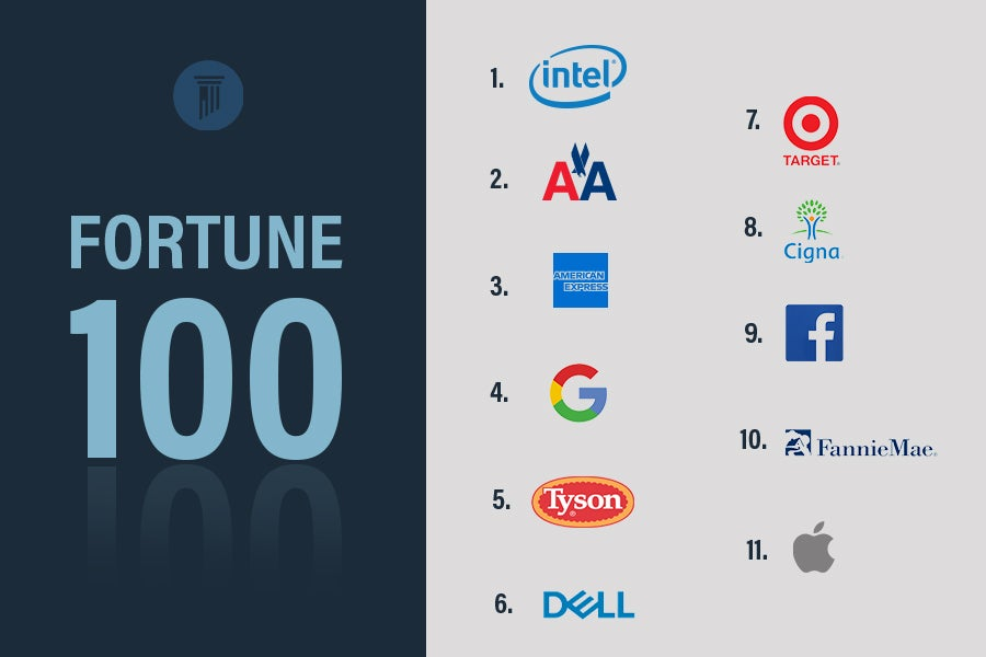 Fortune 100 Infograph