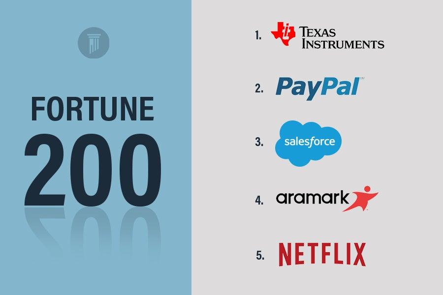 Fortune 200 Infograph