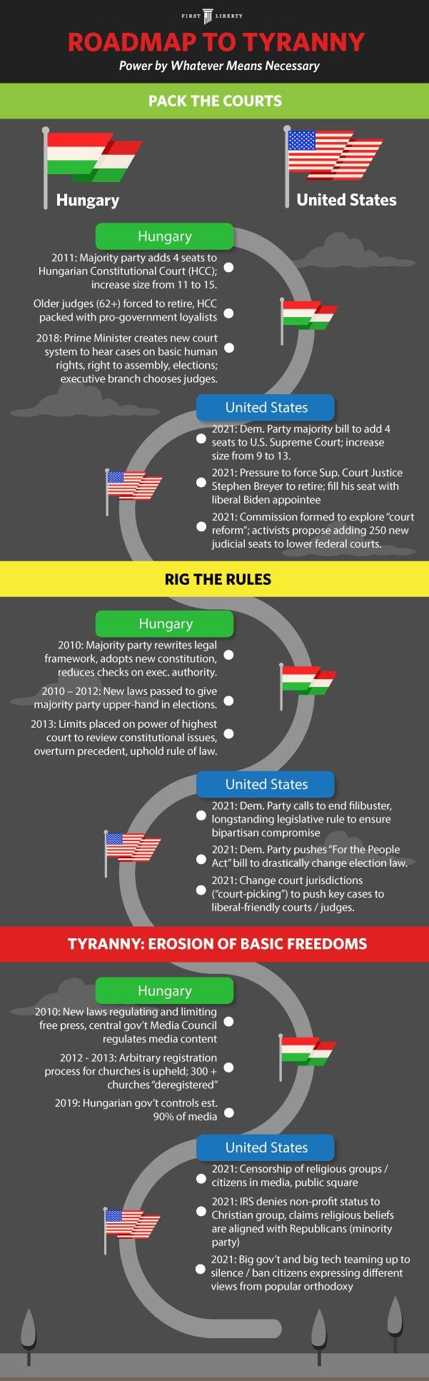 Road To Tyranny Roadmap